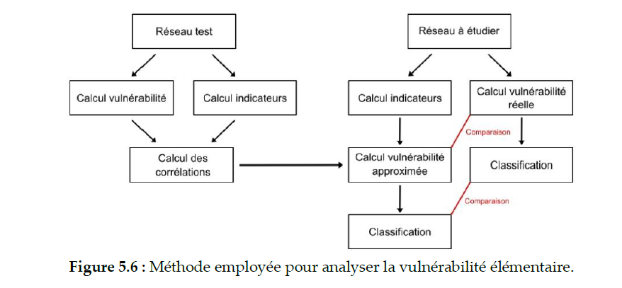 Figure 5.6 page 146, S. Lhomme 2012