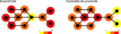 C Centralité 3