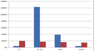 Histogramme représentant, pour chaque catégorie de largeur, le linéaire des rues de 1960 (en bleu) et la distribution suggérée par une loi de puissance inverse (en rouge) Indicateur d'écart : 9,69. (Hachi, 2014).