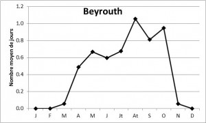 Fig_8_Beyrouth