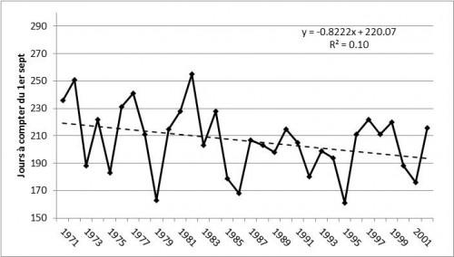 Figure 11 : Variabilité interannuelle des dates de fin de la saison des pluies au Proche-Orient (1970-71/2001-02).