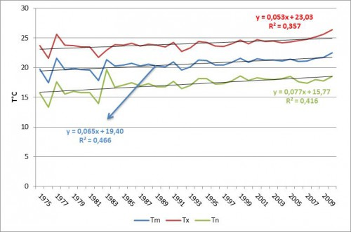Figure 6 : Tendance à la hausse des températures annuelles moyennes (Tm), minimales (Tn) et maximales (Tx) à Beyrouth.