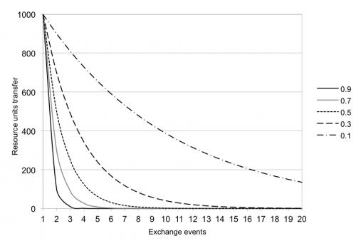 """Fig. 3 : """"fall-off curve"""" de la quantité d'obsidienne en relation avec le nombre d'évènements d'échange, selon les proportions consommation/échange du modèle """"down-the line"""" de C. Renfrew (volume initial du produit = 1000 unités d'obsidienne). (Ortega et al. 2014)."""