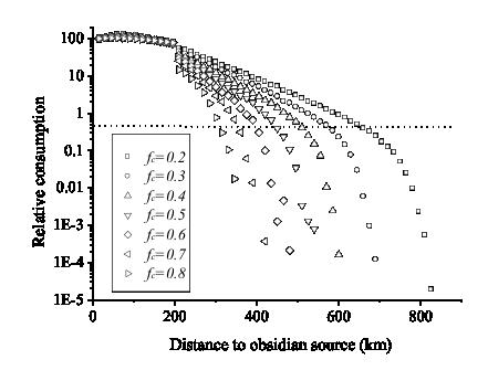 Fig. 5 : simulation de la distribution d'obsidienne selon le ratio consommation/échange (paramètre fc).