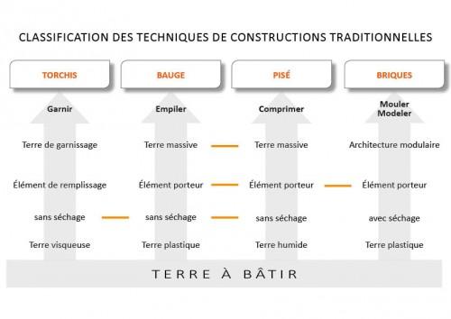 Fig. 10 Classification des techniques de constructions traditionnelles (d'après « La roue des techniques », Houben et Guillaud 2006, 163)