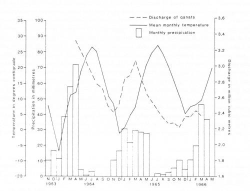 Fig. 5. Qanat prenant l'eau de la nappe de sous écoulement dans un talweg (Beaumont 1989, fig. 2.3)