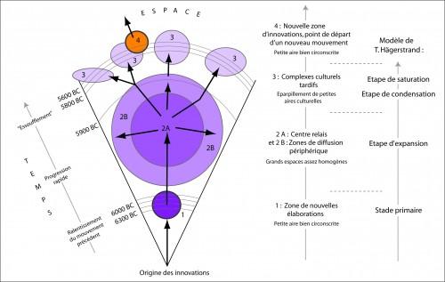 Figure 4 : Dynamique d'un « mouvement » de la diffusion du Néolithique (Rasse, 2014).