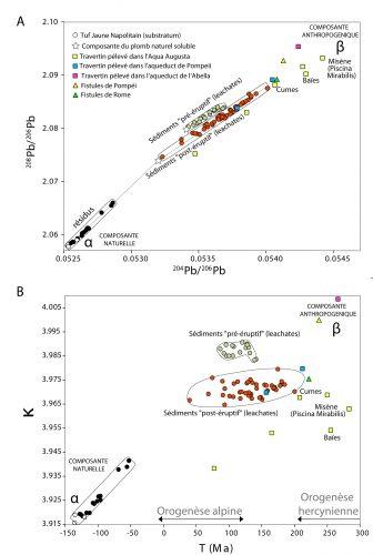 Fig. 3 : (A) Graphique opposant les rapports isotopiques du plomb 208Pb/206Pb et 204Pb/206Pb mesurés dans les sédiments du port antique de Naples (cercles colorés), le substratum portuaire (le Tuf Jaune Napolitain, cercles blancs), les travertins (carrés colorés) et les fistules (triangles colorés). (B) Graphique similaire opposant les paramètres géologiques Tmod (en Ma d'années) et kappa (κ = 232Th/238U) qui sont calculés à partir des rapports isotopiques du Pb.