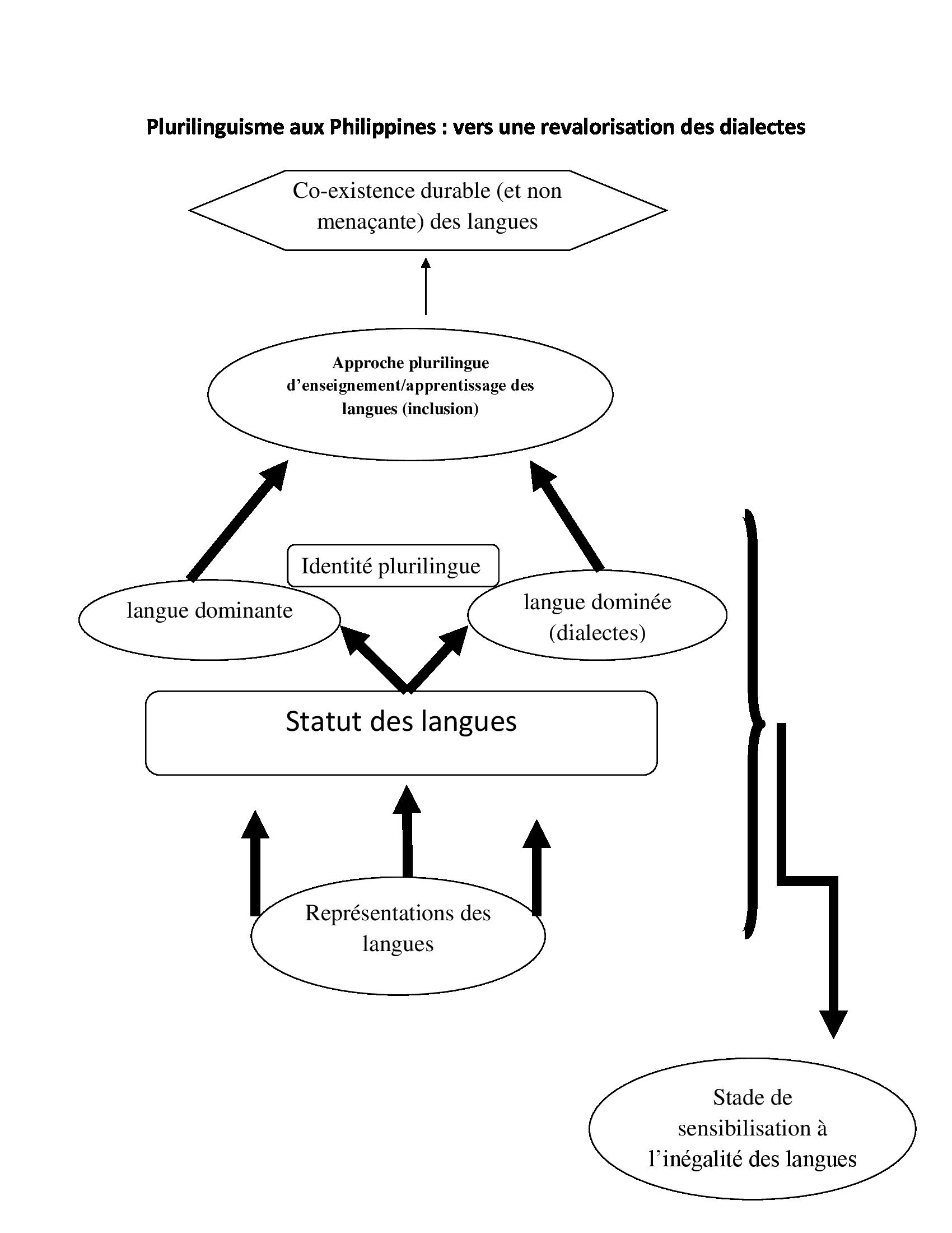 alternance codique et apprentissage pdf