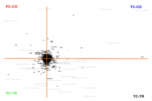 """Loadings of the PCA plot, with their author/genre associations, made with """"stylo"""" package for R"""