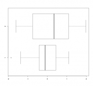 Boxplot for the PCA plot shown above, made with R