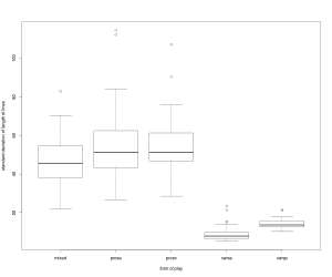 Boxplots for standard deviation of length of lines for 300 plays in prose, verse, prose with some verse, verse with some prose, and mixed. (click to enlarge)