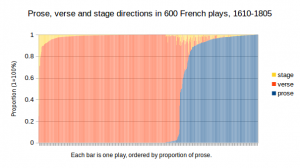 Proportions of verse, prose and stage directions in 600 French plays 1630-1800 (click to enlarge)