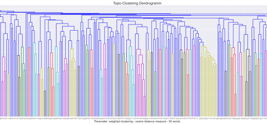 Topic Clustering Dendrogram