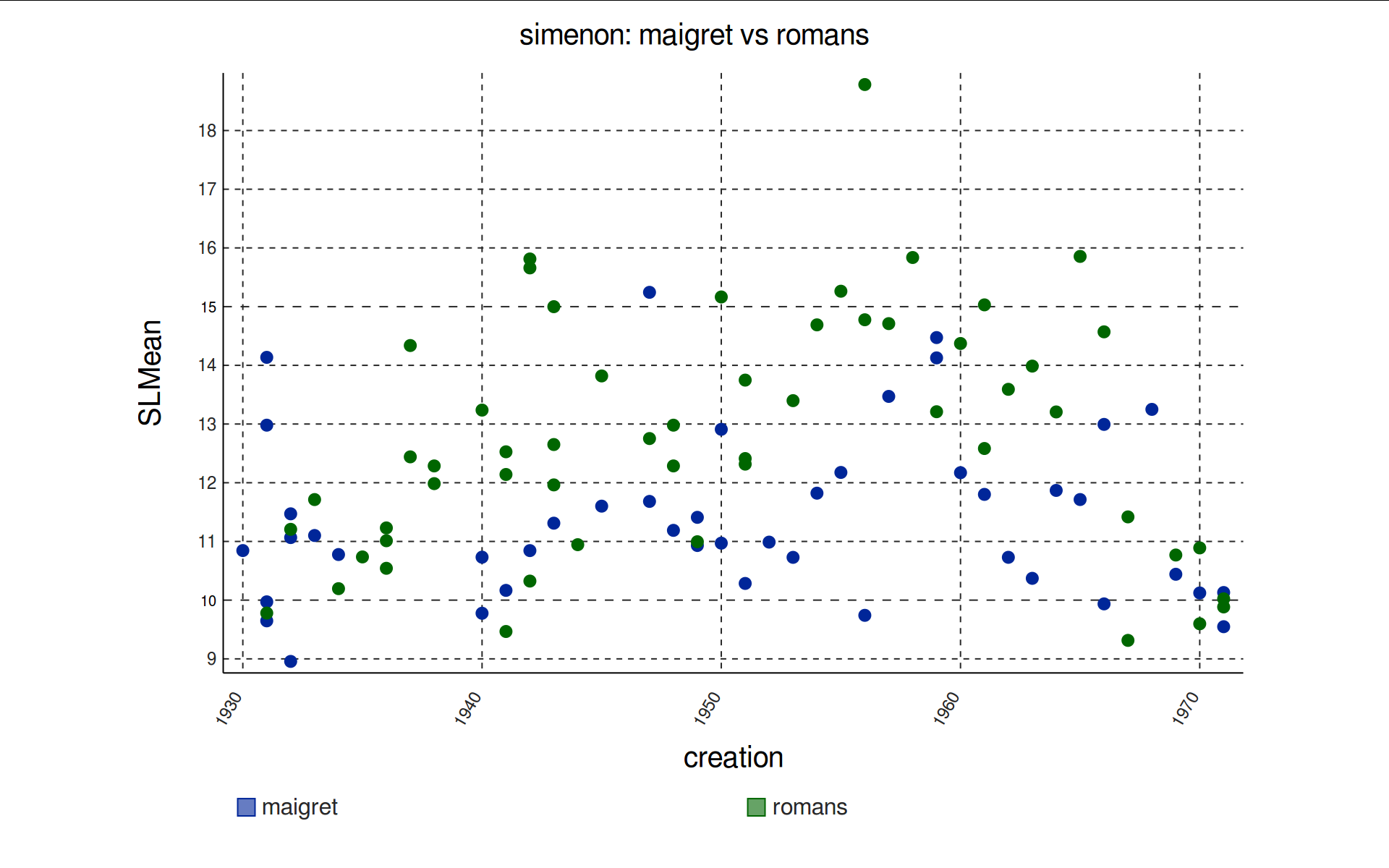 Follow up on simenon and sentence length visualization and from this plot i would guess that the maigret novels do have a somewhat lower mean sentence length overall than the romans durs pooptronica Choice Image