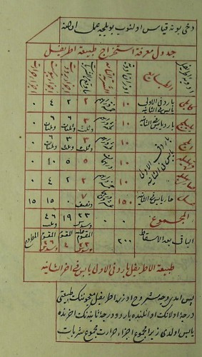 From Hayatizade Mustafa Feyzi. he Physician's Handbook regarding the Balance of Composites = The Düsturü'l Tabib fi Mizanü'l-Terkib (172?)