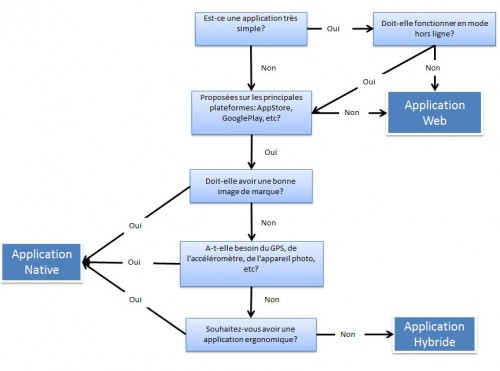 Schéma illustrant les différents types d'applications par rapport à ses besoins