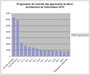 Mooc Archinfo 2014 Stats