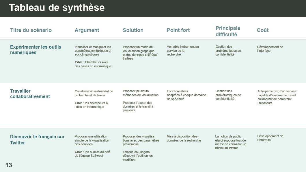 Tableau de synthèse des scénarios proposés