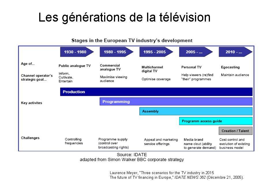 Génération TV Idate