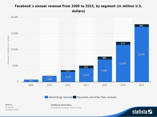 statistic_id267031_facebook_-annual-revenue-2009-2015-by-segment