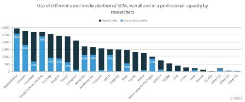 Utilisation des différents réseaux sociaux et réseaux sociaux académiques par les chercheurs (chiffres issus du sondage Springer Nature 2017)