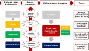 Schéma explicatif des bouleversements induits par les TIC et l'internet sur la culture
