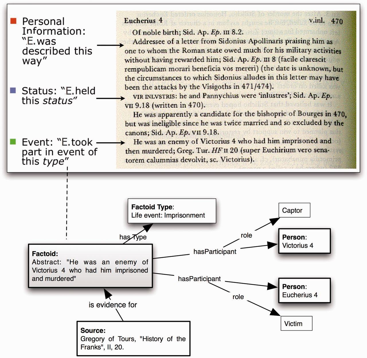 """Exemple du modèle """"factoid"""" à partir d'un texte de J.R Martindale, The Prosopography of the Later Roman Empire. Source : """" Factoid-based prosopography and computer ontologies : Towards an integrated approach"""" de Michele Pasin et John Bradley"""