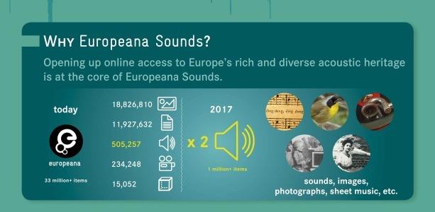 Europeana Sounds : vers un accès en ligne du patrimoine sonore européen