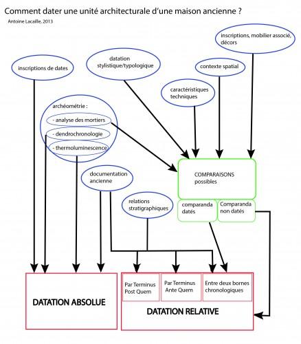 Schéma de synthèse sur les méthodes de datation d'une unité architecturale d'une maison.