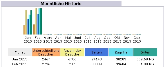 Ordensgeschichte Statistik Februar 2012