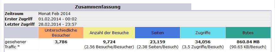 Ordensgeschichte Statistik 2014 02