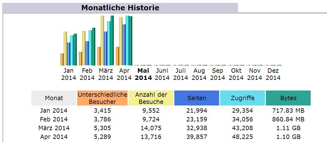 Statistik April 2014