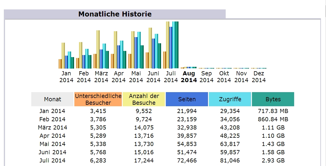 Statistik Ordensgeschichte Juli 2014