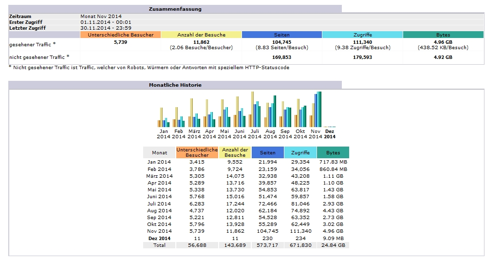 Ordensgeschichte Statistik November 2014