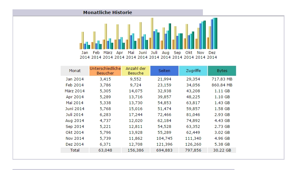 Statistik Ordensgeschichte 2014