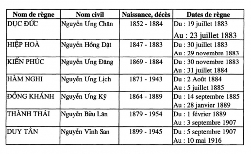 Généalogie des empereurs du Việt Nam (dynastie des Nguyễn) de la mort de Tự Ðức jusqu'au 13/5/1916 © PUP