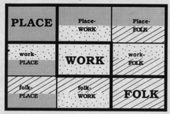 Fig. 9 – Place, Work, Folk, Patrick Geddes / Source : Meller, Helen Elizabeth 1990 Patrick Geddes: social evolutionist and city planner. London, Royaume-Uni, Etats-Unis.