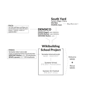 Organigramme d'articulation des actions recherche et enseignement menées dans le cadre du programme DENSICO