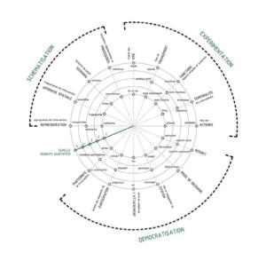 Indicateurs d'adaptation des processus de conception marqués par l'incertitude. Inès Ramirez-Cobo, 2017