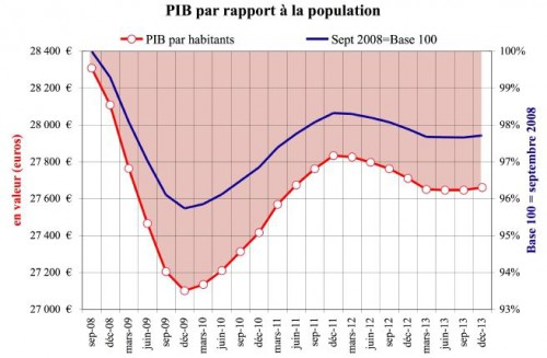PIB-Pop2