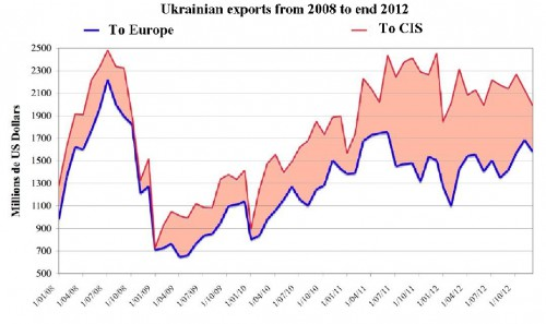 Exports-Ukr Angl