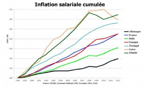 Infla Salar