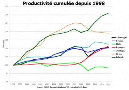 Productiv-Europe