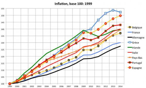 A - InflationEuro