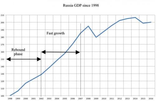 A - 01 PIB growth